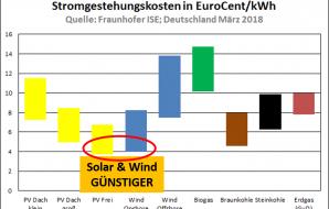 guenstige-erneuerbare-energien