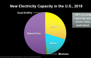 less-renewables-in-us-even-though-they-are-cheaper-now